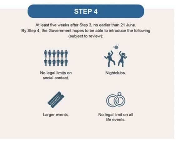 English re-opening road map 2021 step 4